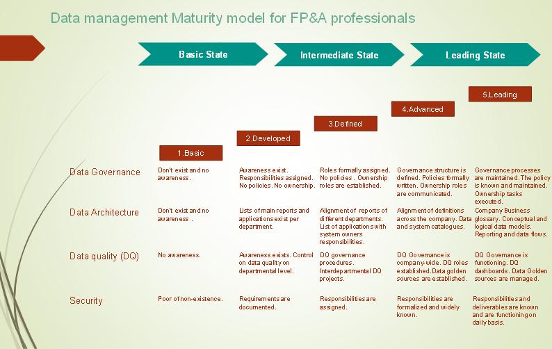 data management maturity model fp&a
