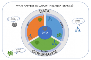 data govenance within an enterprise