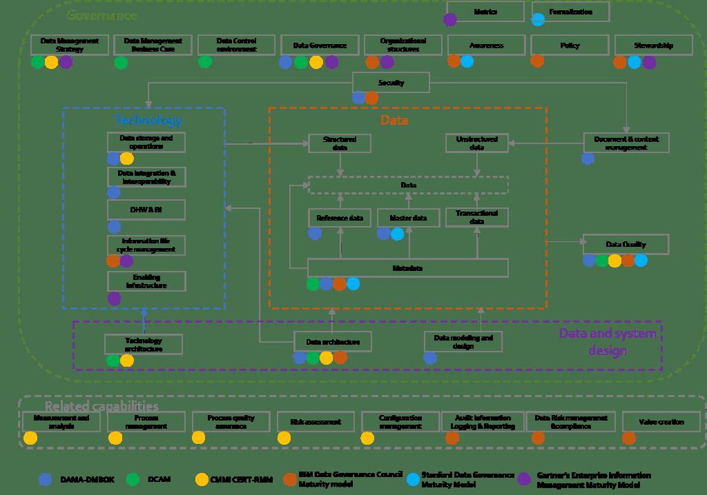 Data Management maturity models: a comparative analysis  - Data