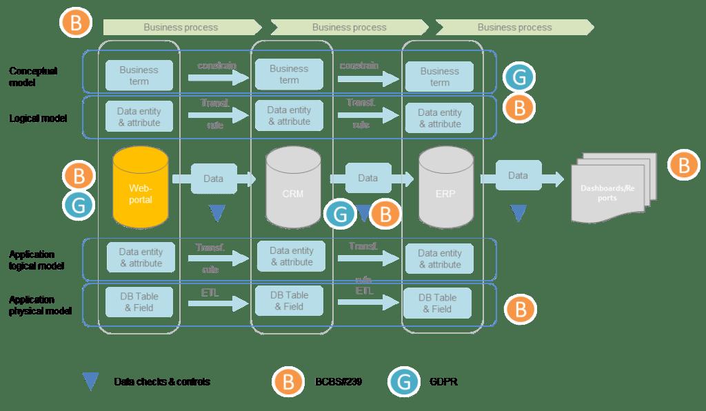 Data Lineage 103: Legislative requirements - Data Crossroads
