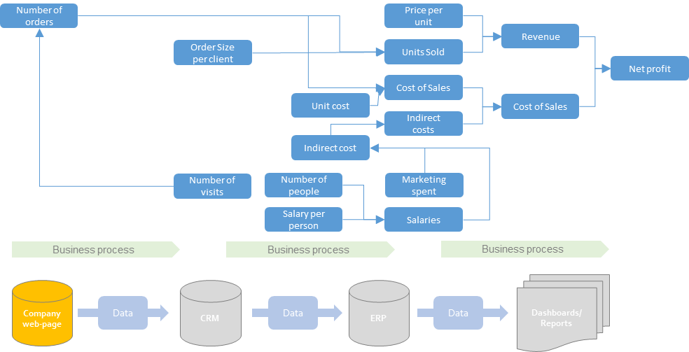Business partnering between Finance and Data Management through