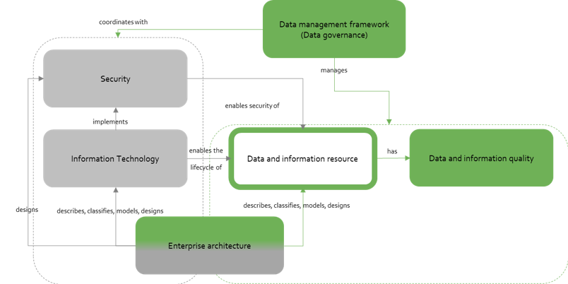 Data management model