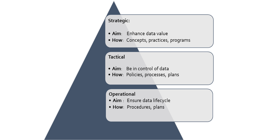 data management definition