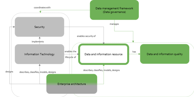 Relations between data management and governance