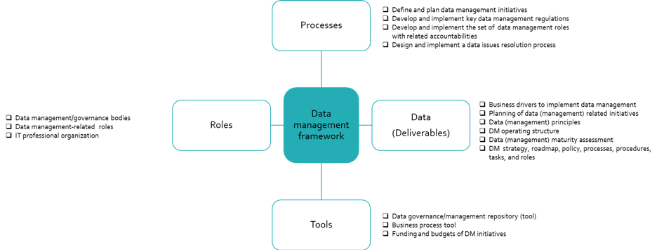 Figure 2. Detailed description of the data management framework dimensions