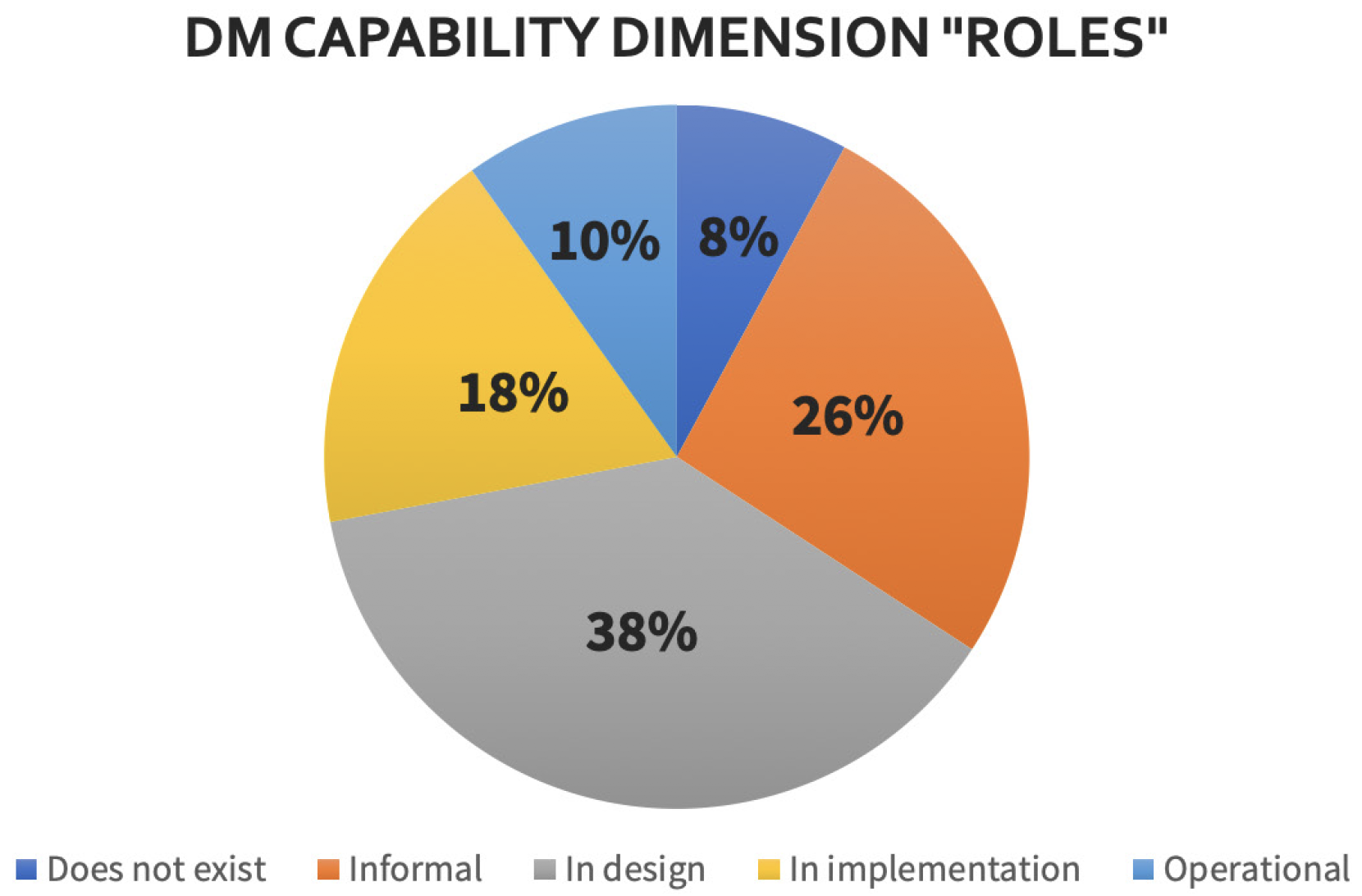 Figure 4. Distribution of maturity levels of the dimension 'role'