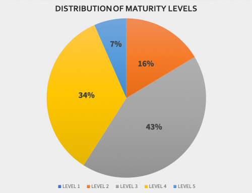Data Management Maturity 102: Benchmarking your results