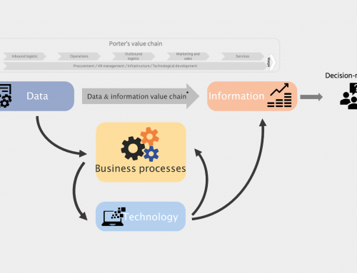"Practical implementation or optimization of data management with the ""Orange"" model. 1. An overview"