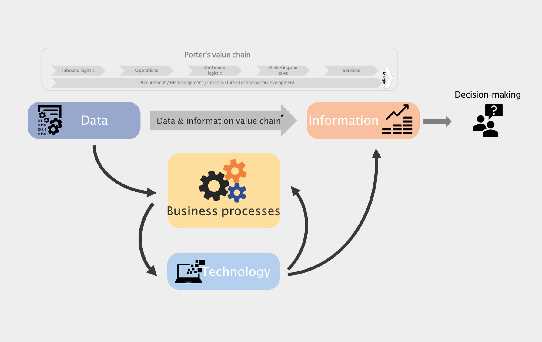 "The ""Orange"" model. Data value creation cycle"