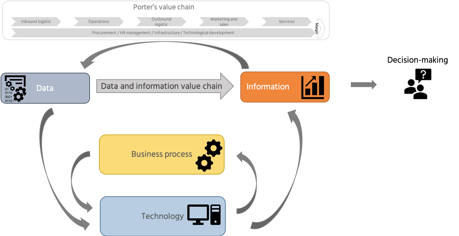 Data value creation cycle