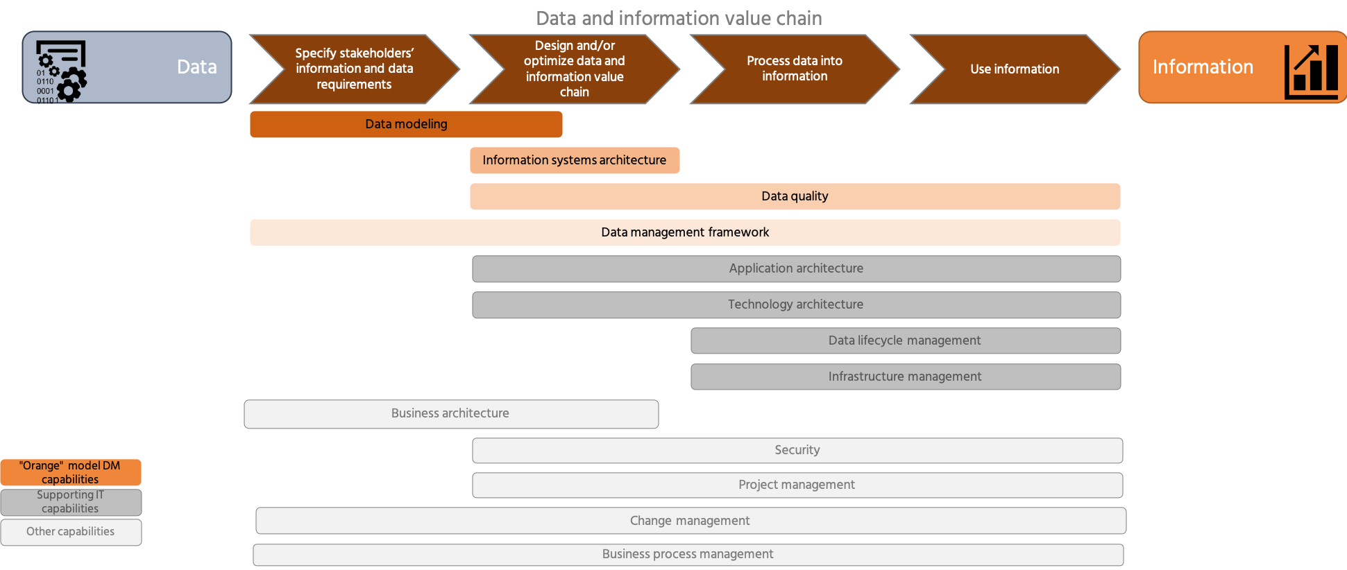 "The ""Orange"" model assists measuring data management performance"