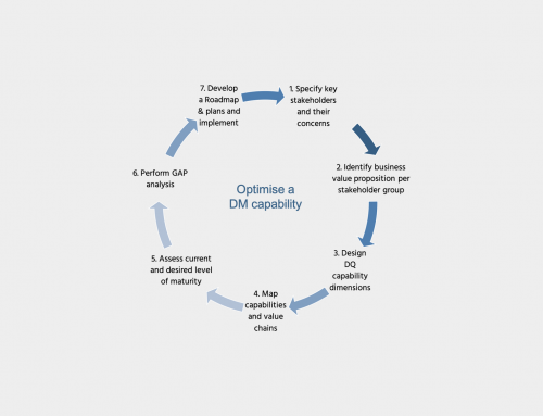 Optimize a particular data management capability