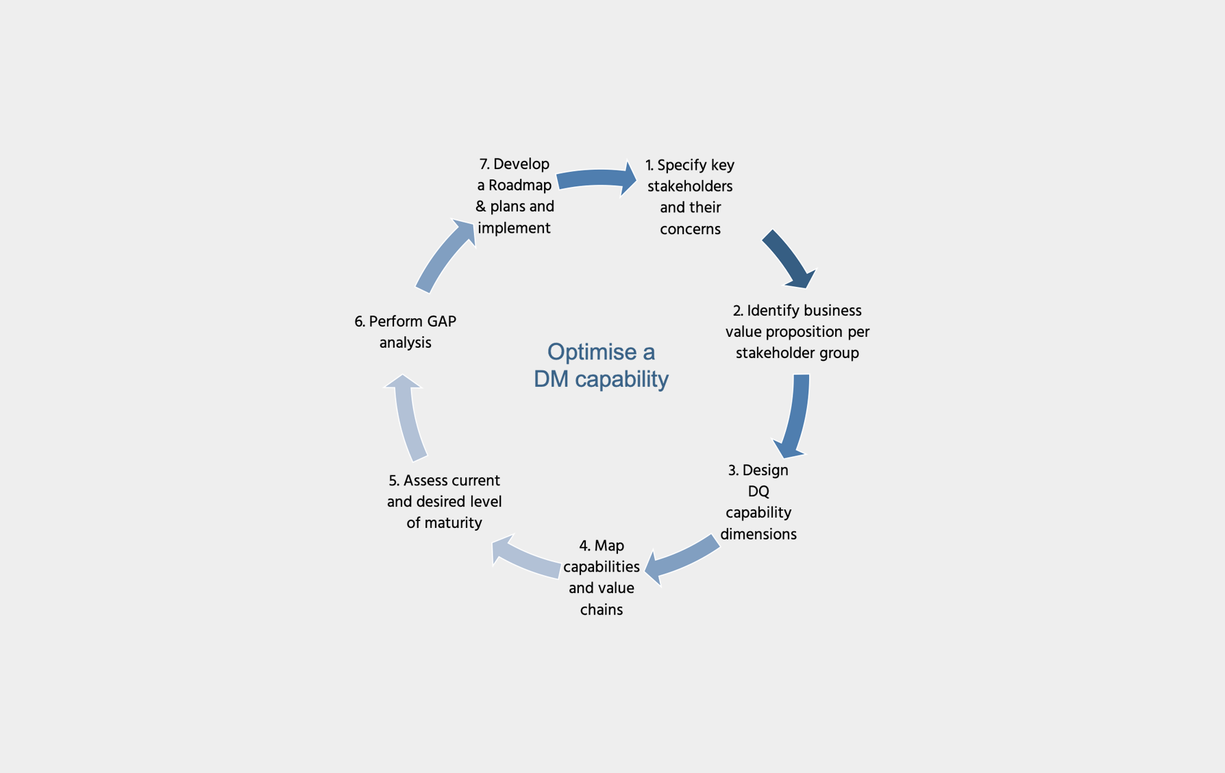 7-step method to optimize data management capability