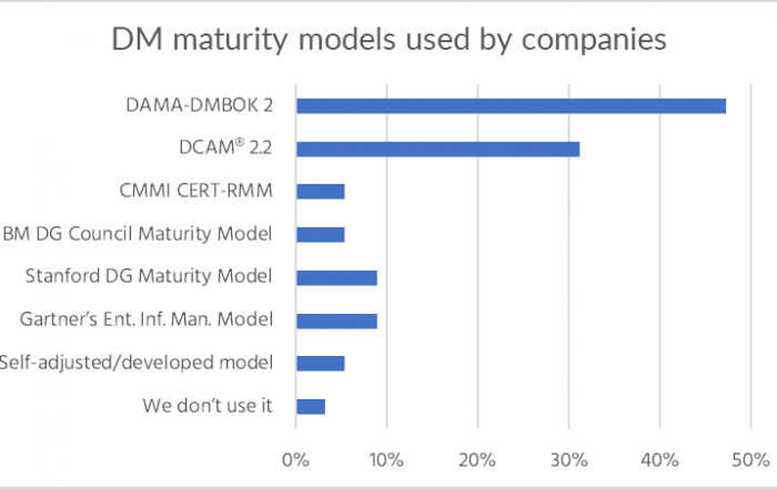 The usage statistics of data management maturity models