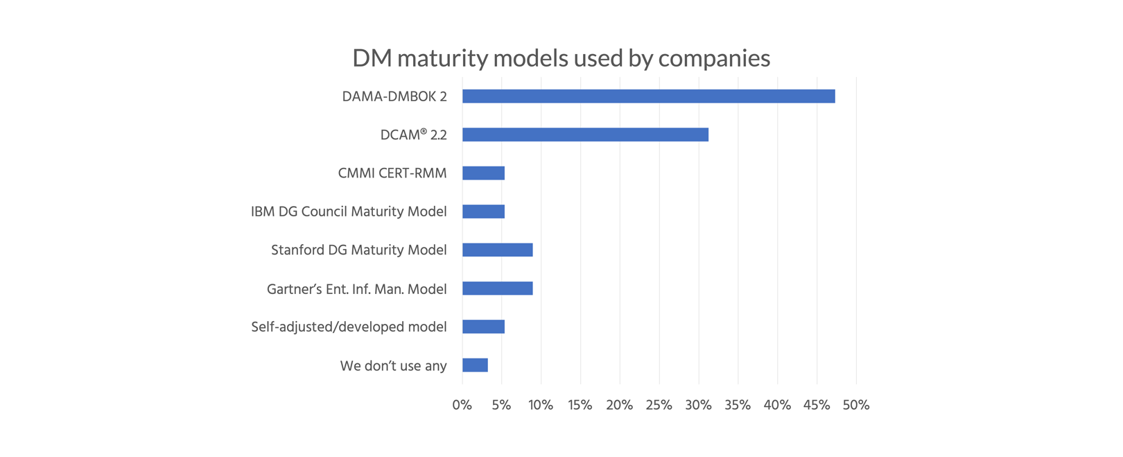 Data management maturity model statistics