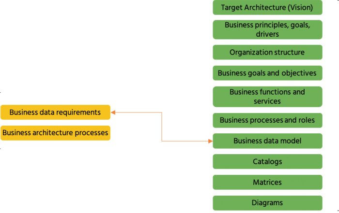 Business and Data Architecture. DAMA-DMBOK and DCAM mapping
