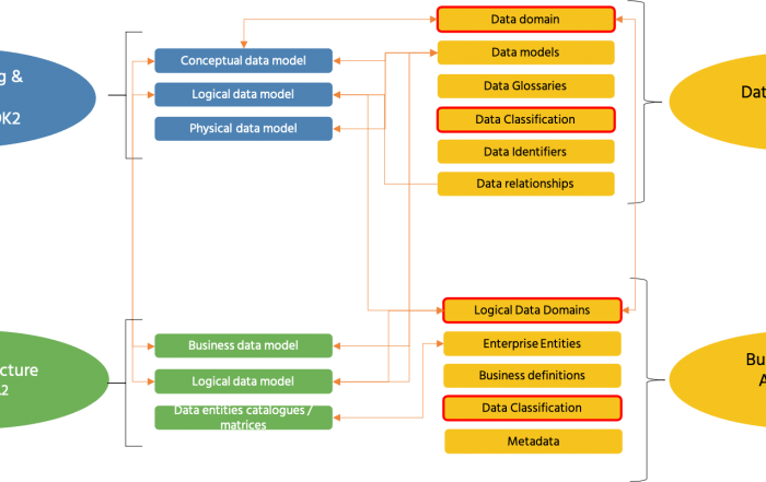 Data Modeling . Data Architecture .DAMA-DMBOK and DCAM mapping