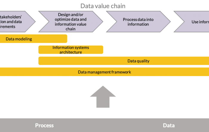 "The concept of the ""Orange"" data management maturity assessment."