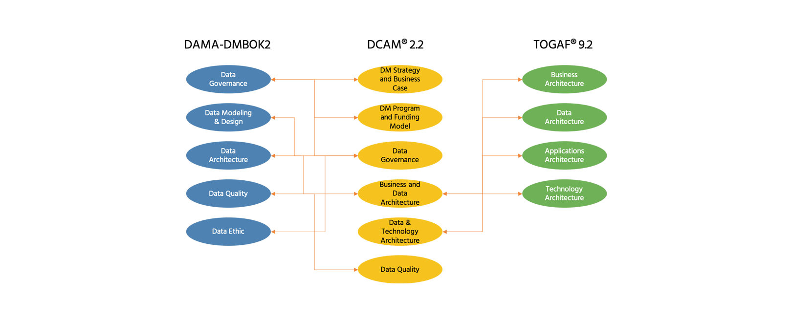 Dama-dmbok and dcam mapping